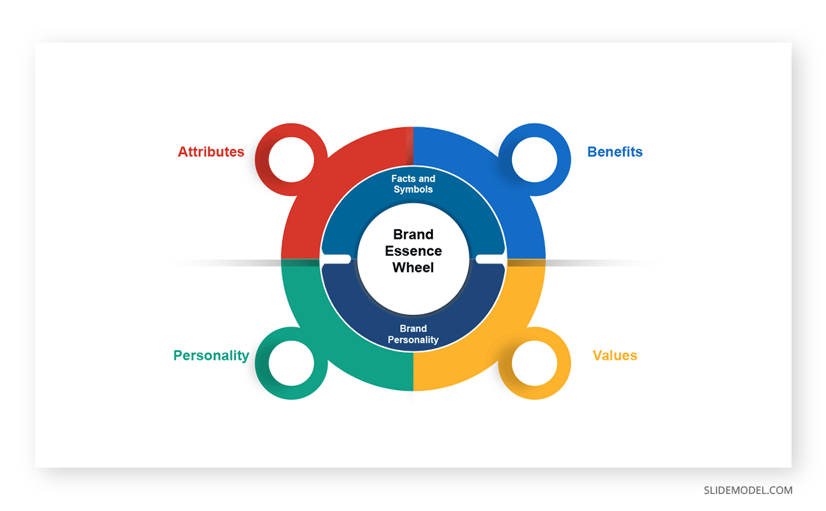 Brand Essence Wheel PowerPoint Template