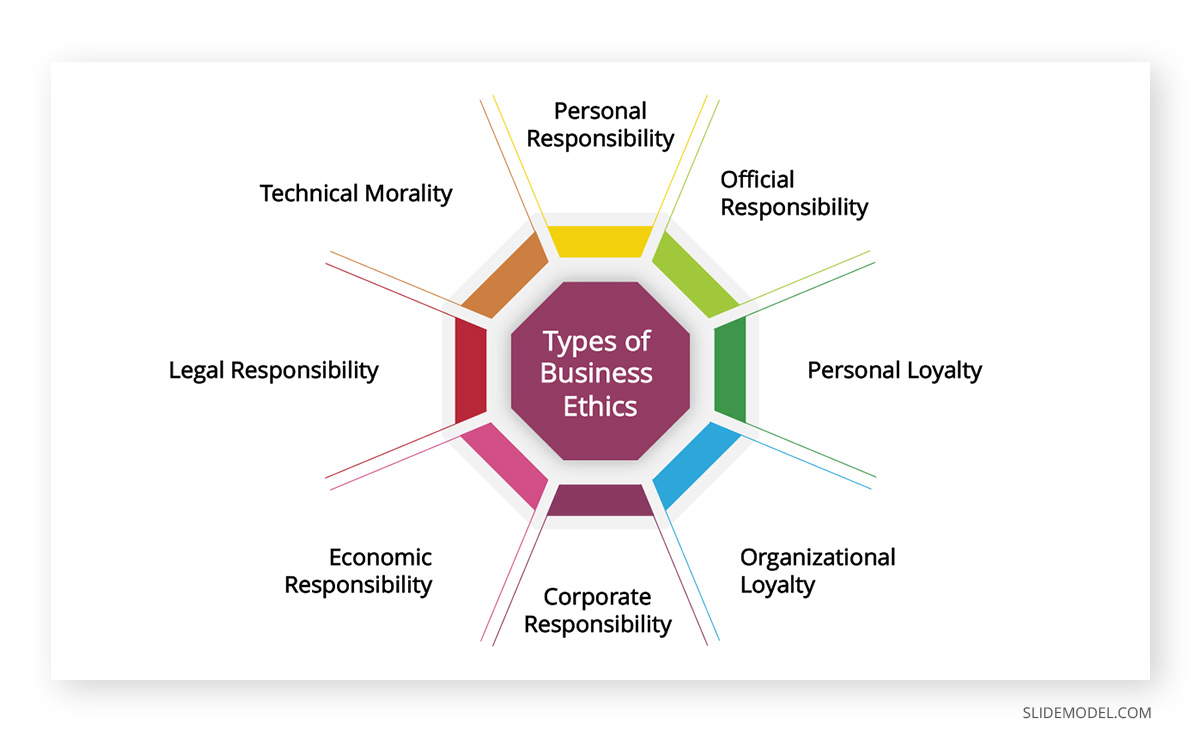 Types of Business Ethics PPT Template
