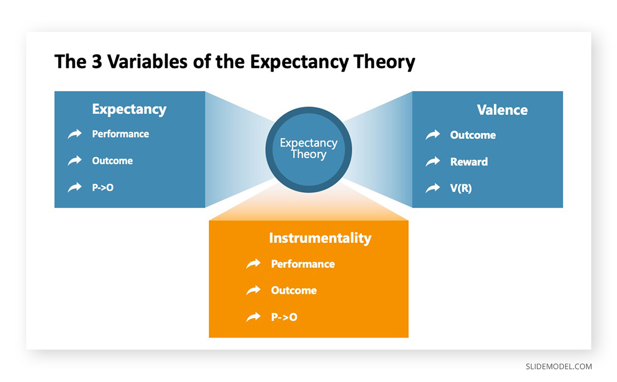The 3 variables of the Expectancy Theory PPT Template