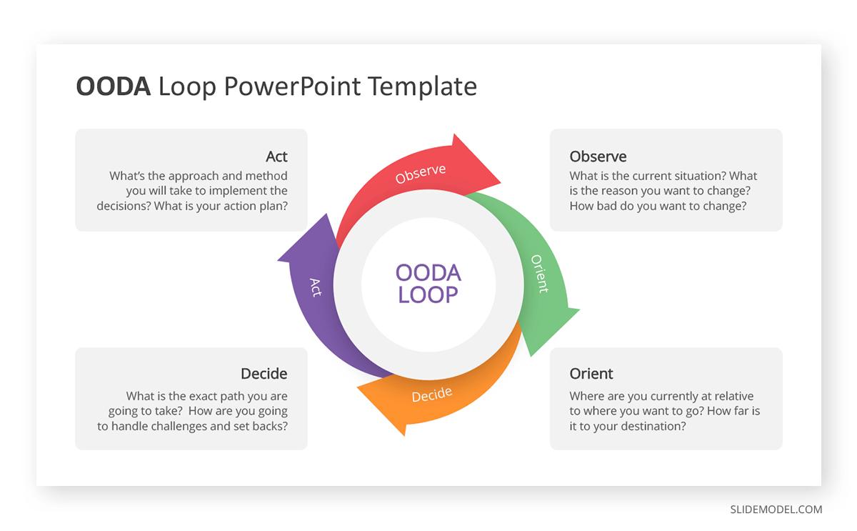 OODA Loop Google Slides Template