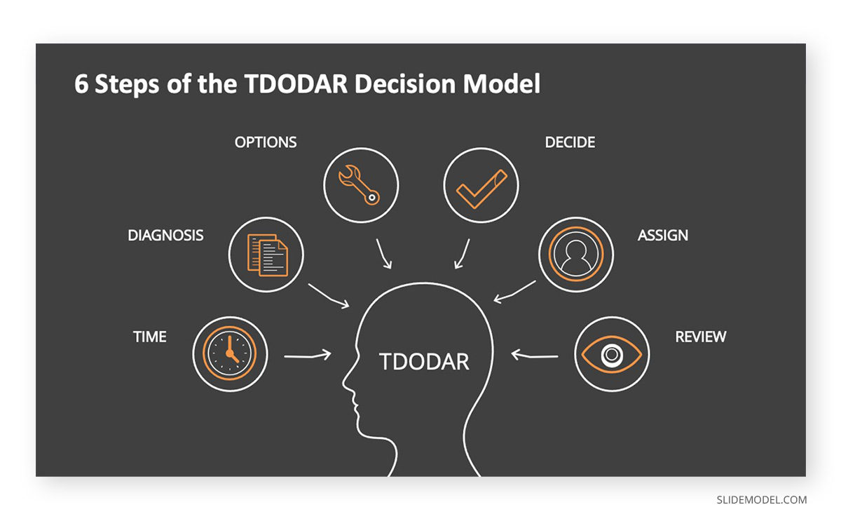 6 Steps of TDODAR Decision Model PPT Template