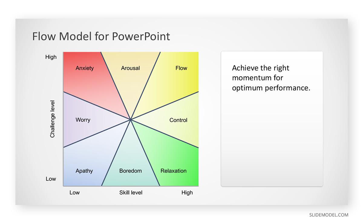 Flow Model PowerPoint Template