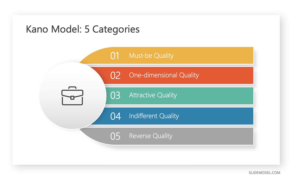 Kano Model Five Categories in PowerPoint