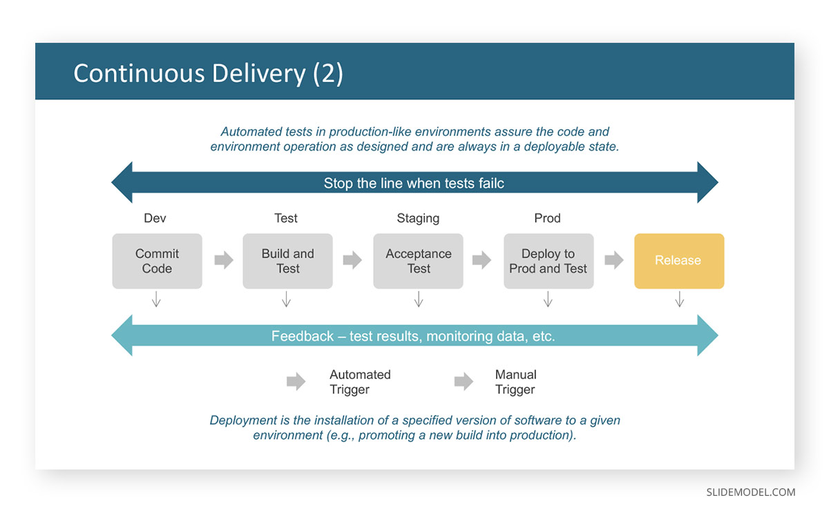 Continuos Delivery PPT Template