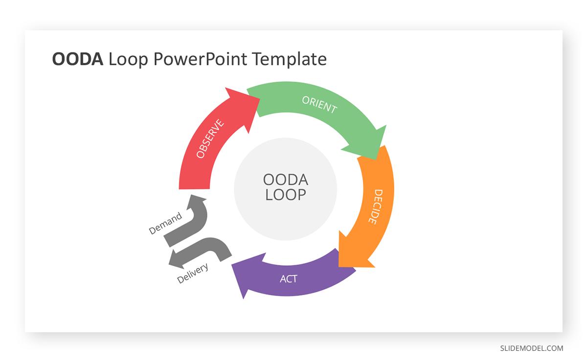 OODA Loop PowerPoint Template