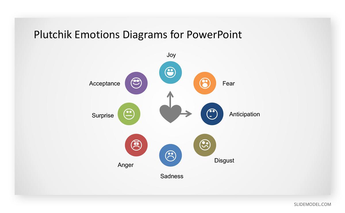 The Power of Positivity Plutchik Emotions Diagram PPT Template