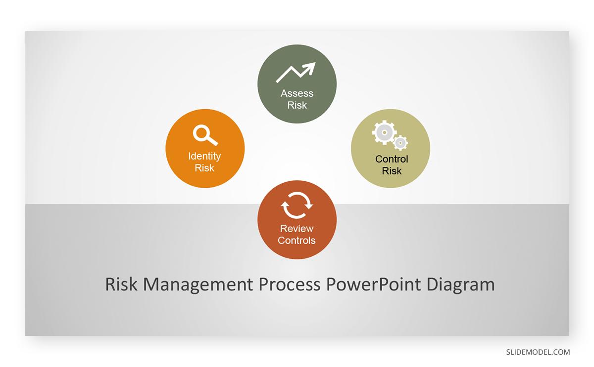 Risk Management Process PowerPoint Template