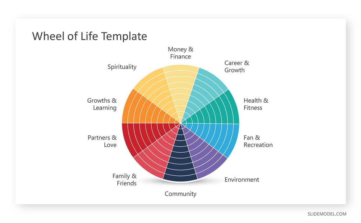 Wheel of life Peter Principle PPT Template