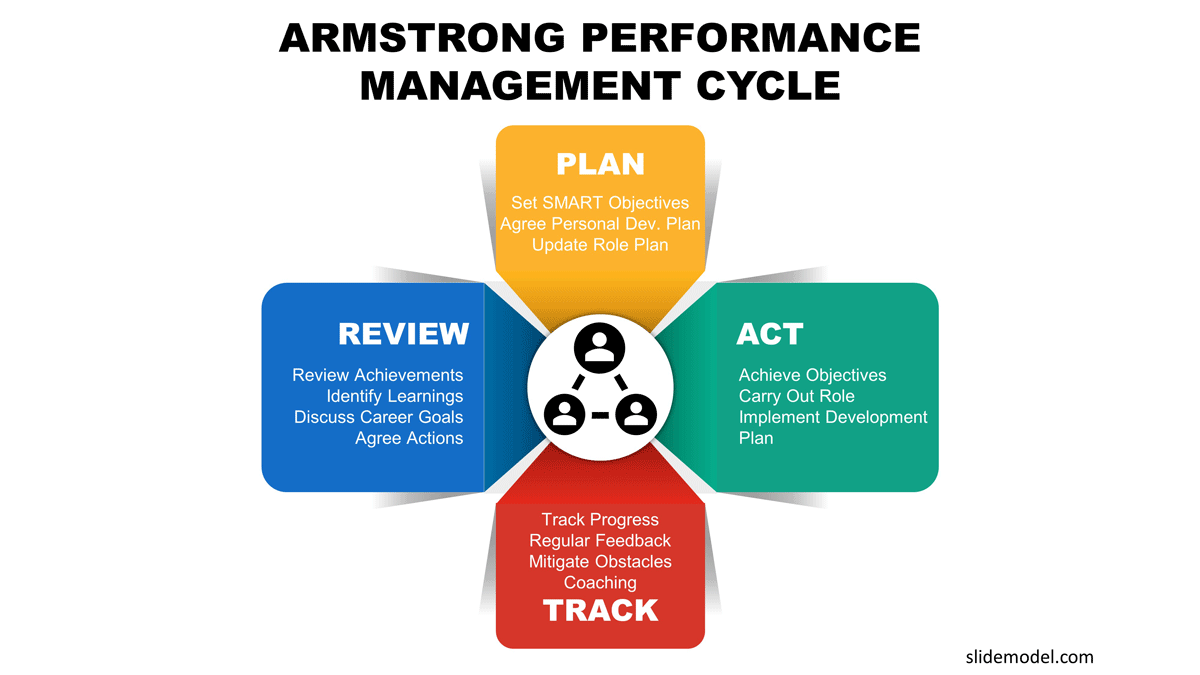 Armstrong Performance Management Cycle PowerPoint Diagram