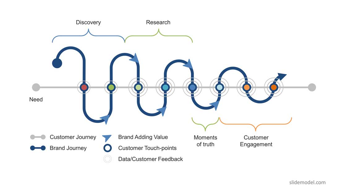 PPT Template Customer Touchpoints Experience