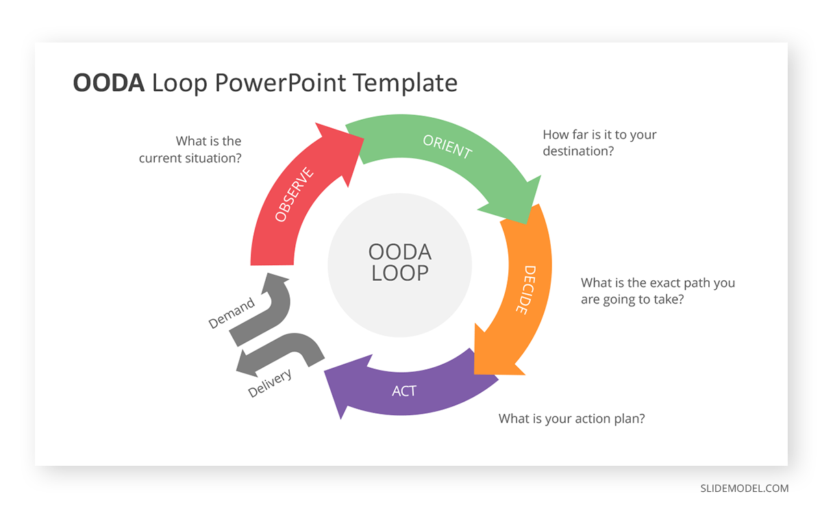 OODA Loop Decision-Making PPT Template