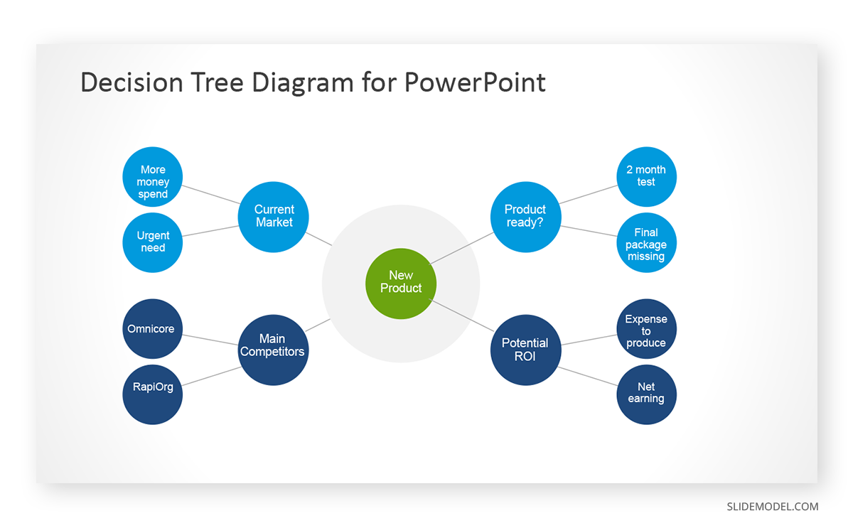 Decision Tree Diagram PPT Template