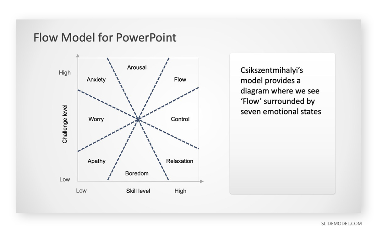 Flow Model Emotions PowerPoint Templates