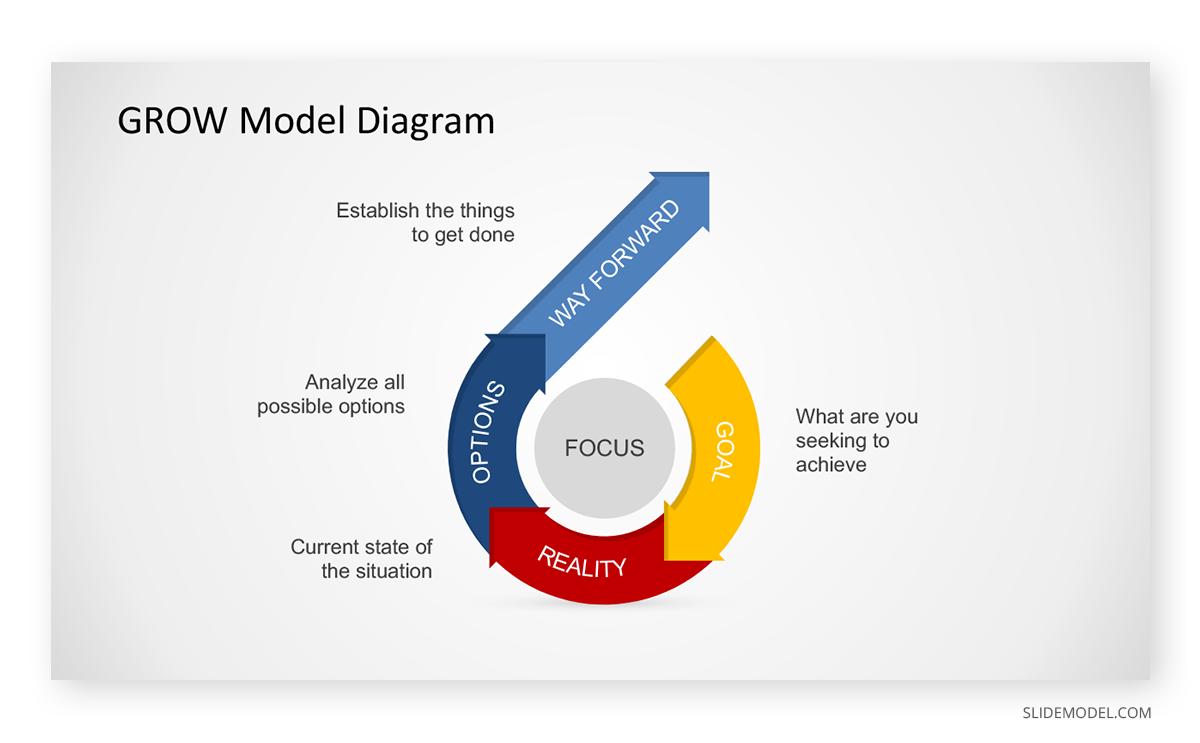 Grow Model Circular Diagram Example PPT Template