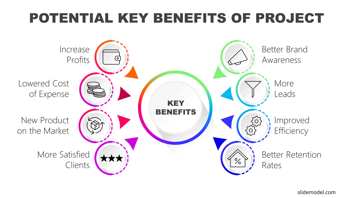 Potential Key Benefits of Project