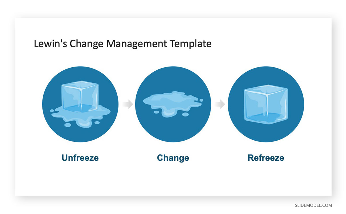 Theory of Change Lewin´s Change Management PowerPoint Template