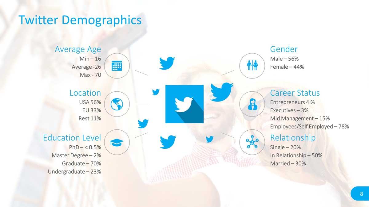 Social Media Demographics Report Slide Design for PowerPoint