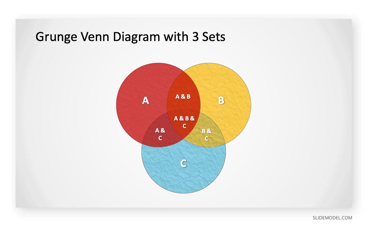 Venn Diagram Grunge 3 Sets PPT Template