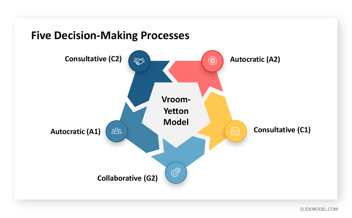 Five Decision-Making Process Vroom-Yetton PPT Template