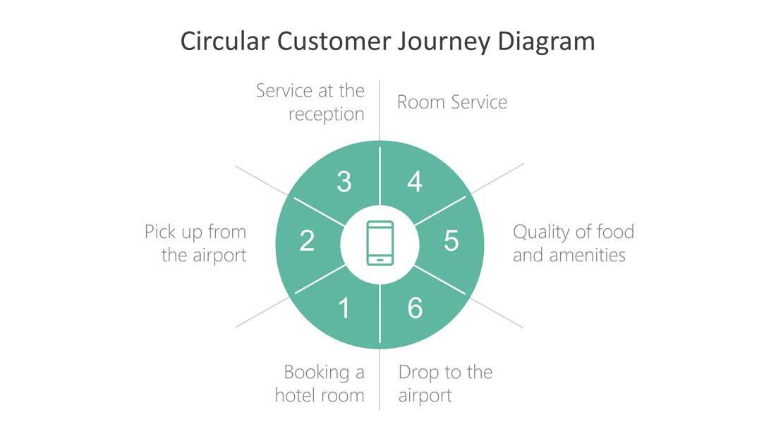 PPT Templates Customer Journey