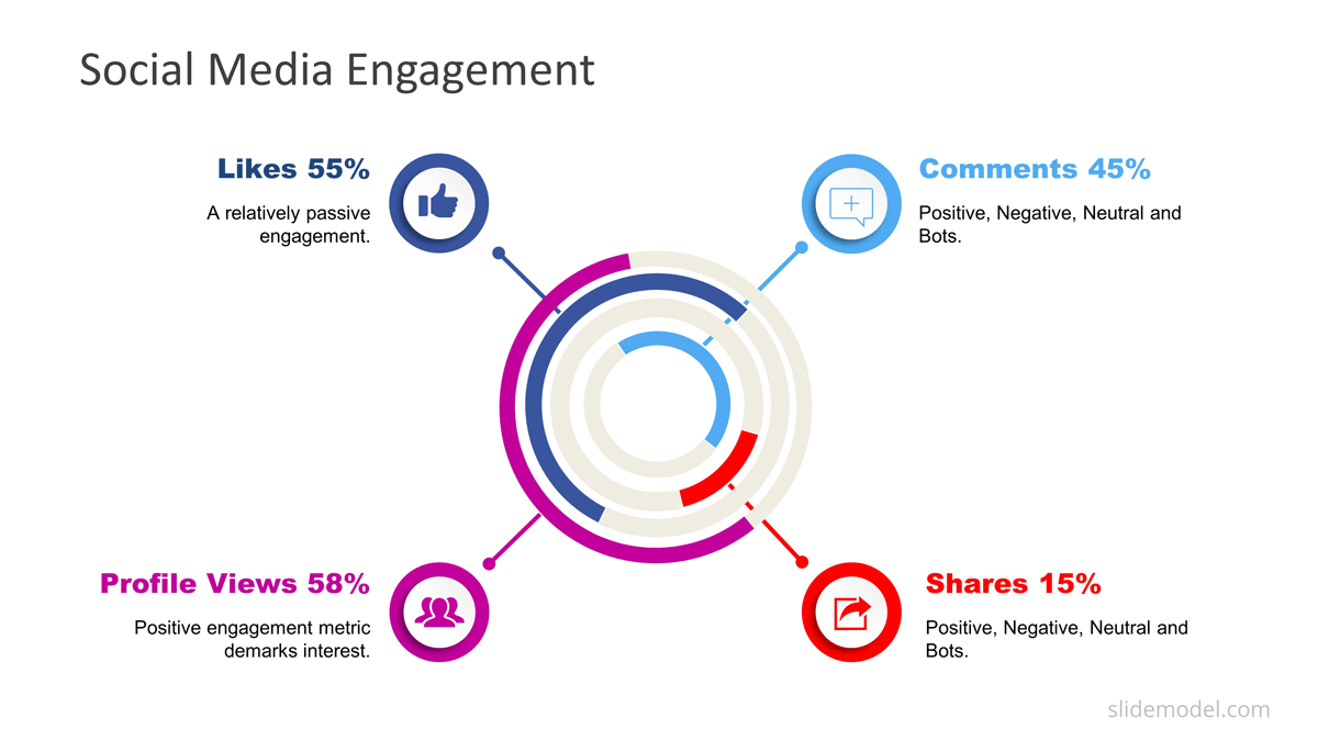 Engagement Rate PowerPoint Dashboard