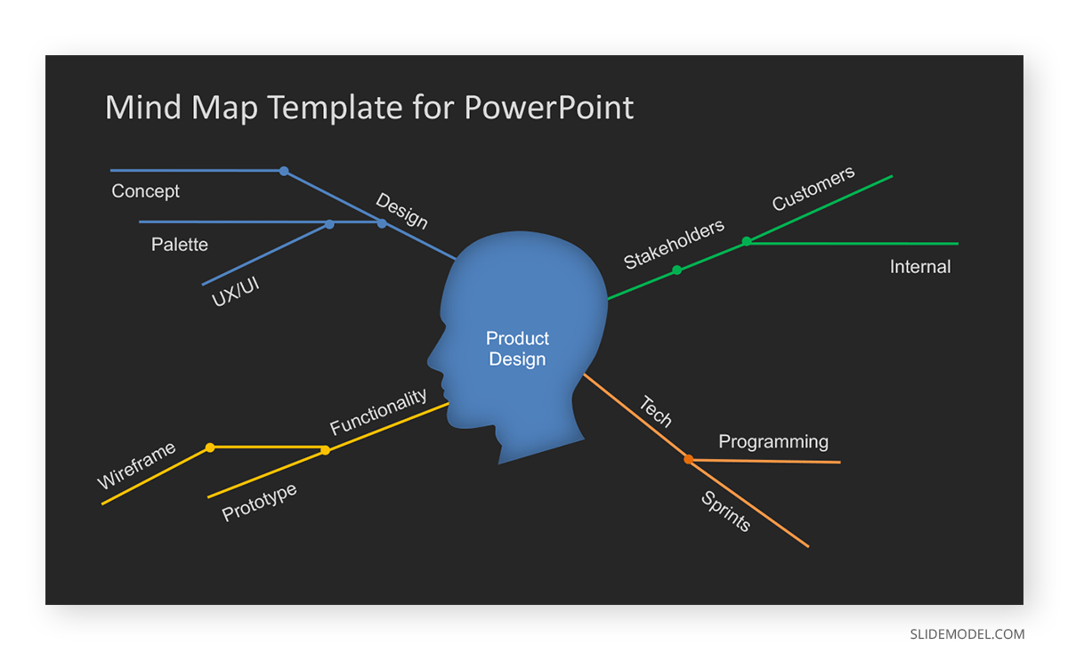 Simple Mind Map PPT Template