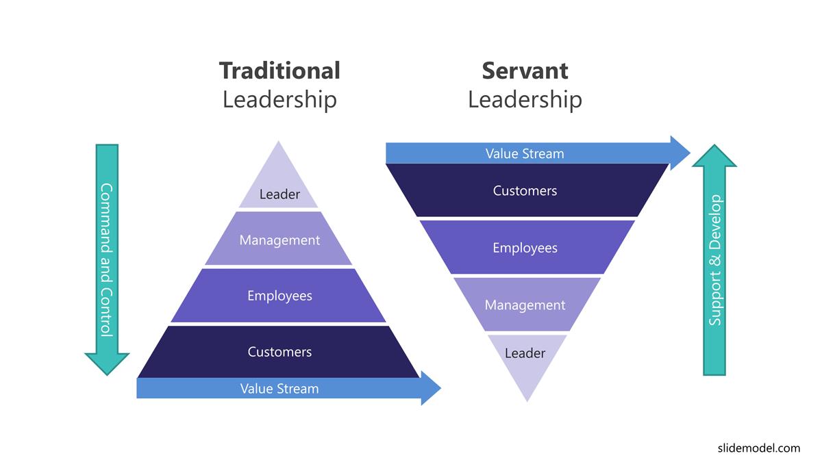 Servant Leadership PowerPoint Templates