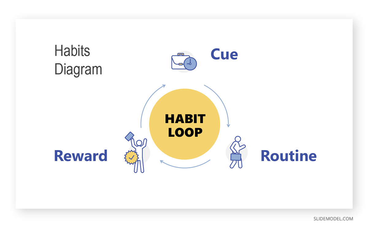 Habit Loop Behavioral Psychology PPT Template