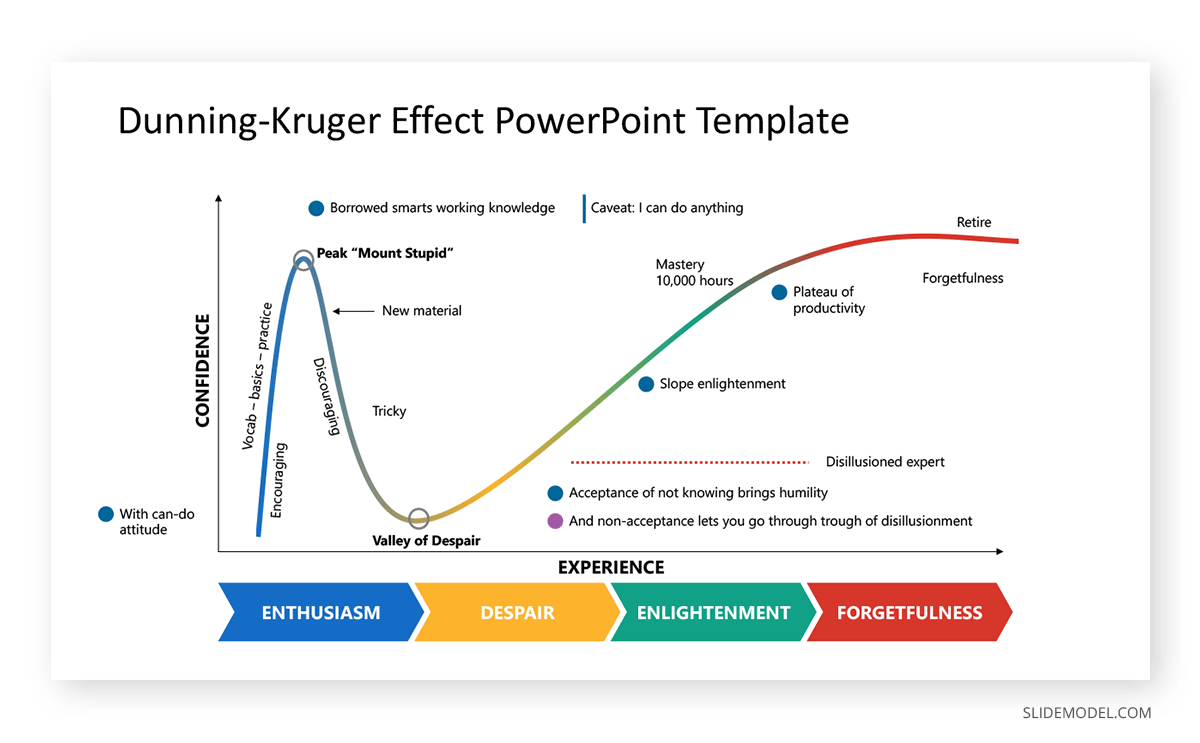 Dunning Kruger Effect PowerPoint Template
