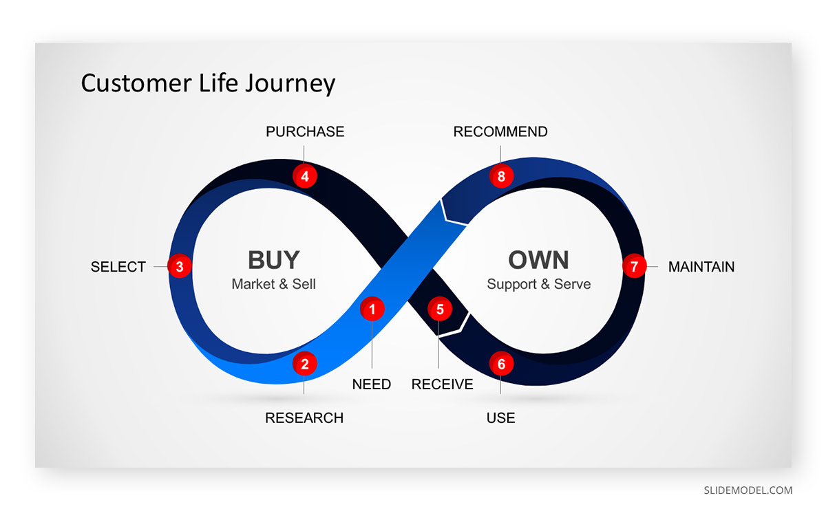 Customer Life Journey PPT Template