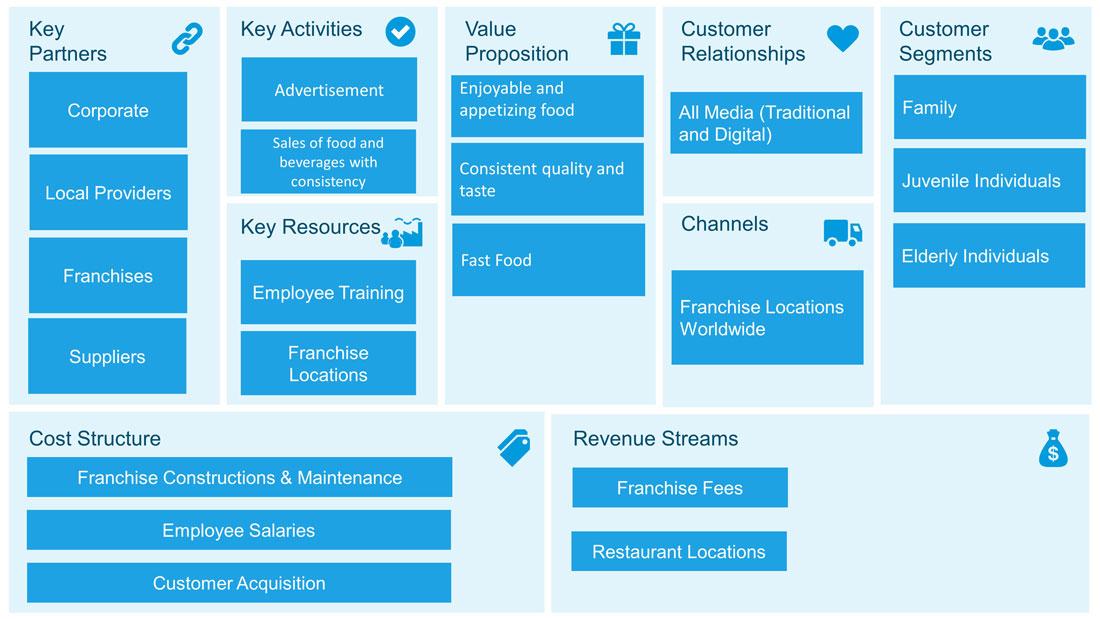 PowerPoint Template Business Model Canvas McDonalds