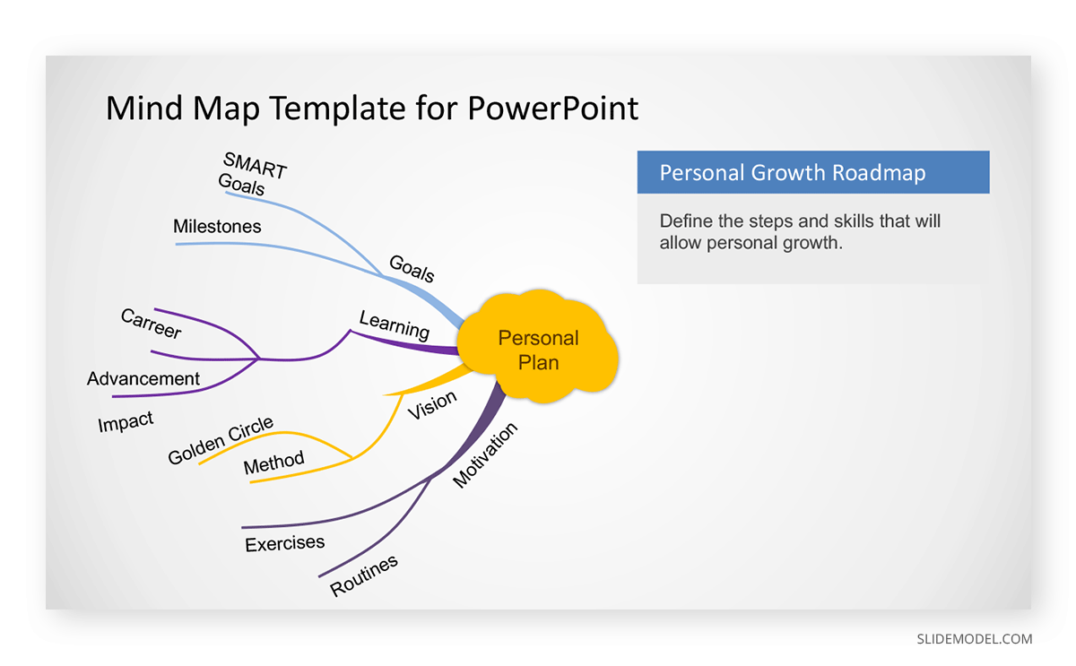 Creative Mind Map PowerPoint