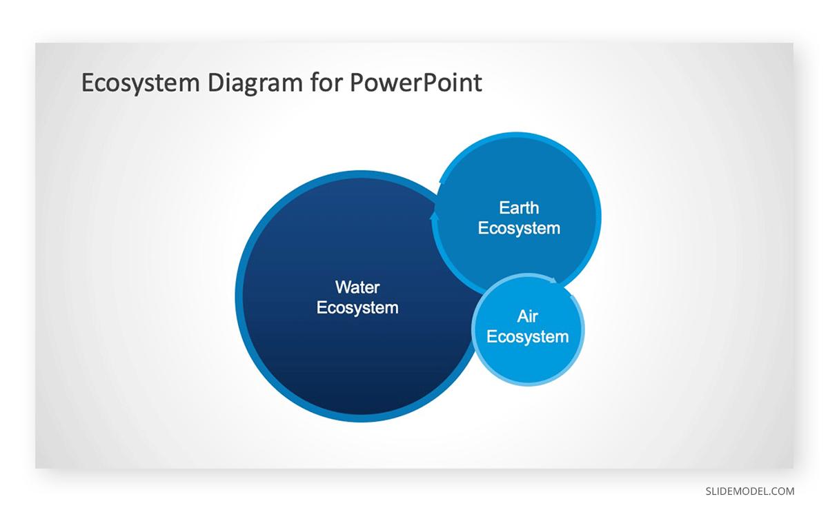Ecosystem Venn Diagram Example PowerPoint Template