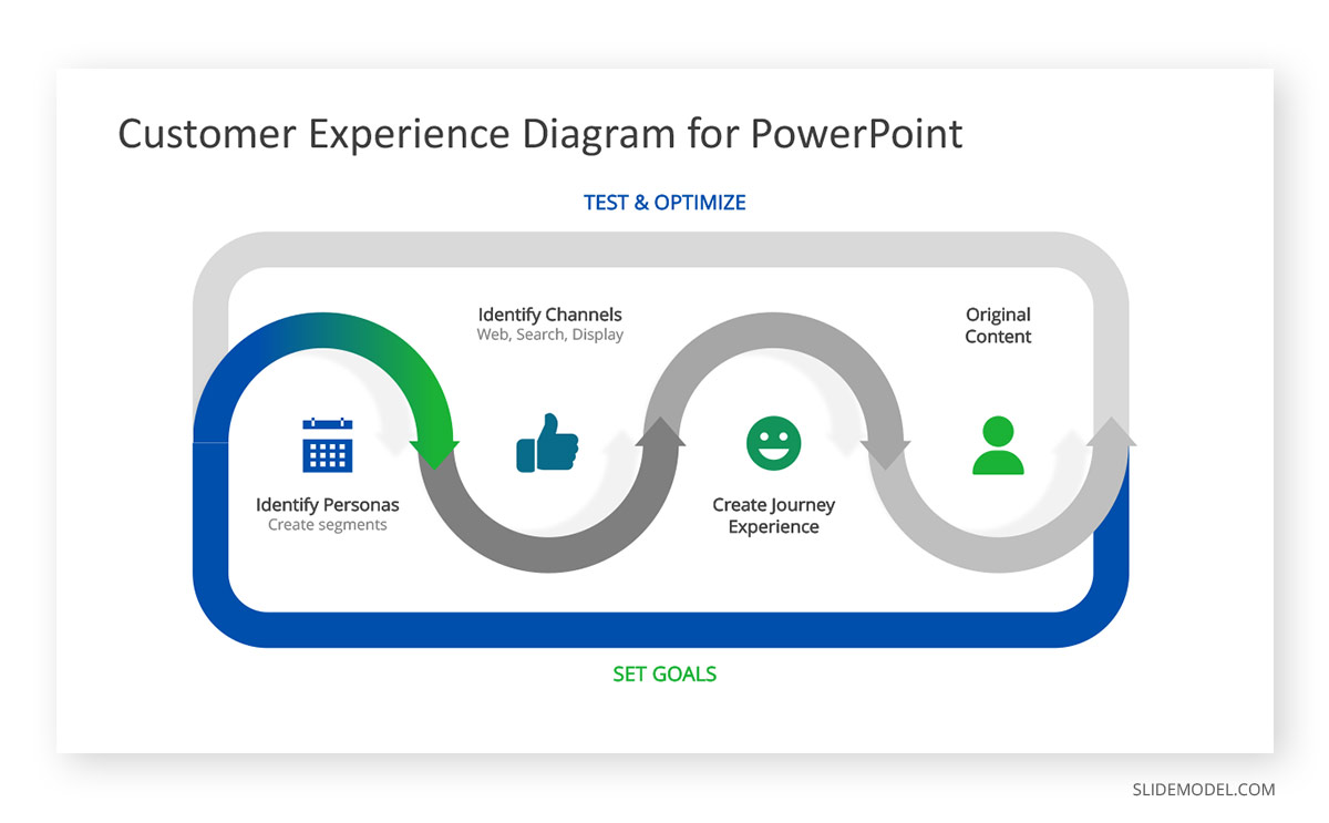 Customer Experience Journey Diagram PPT Template