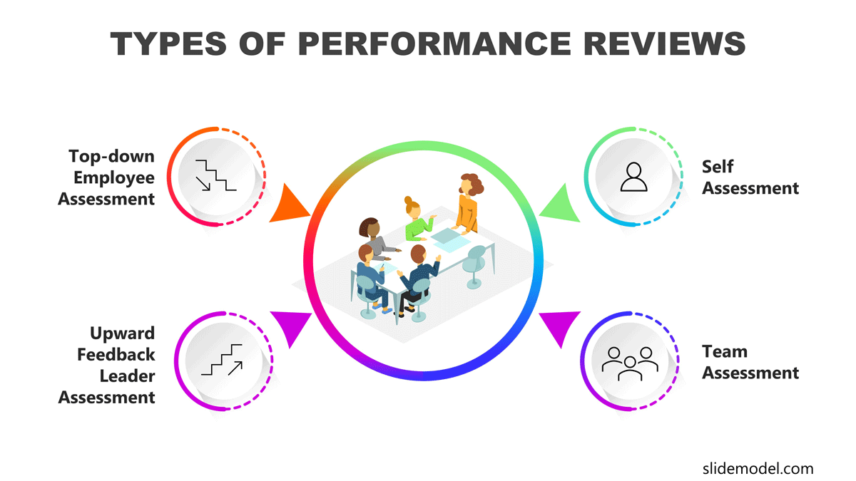 Types of Performance Reviews PowerPoint Diagram