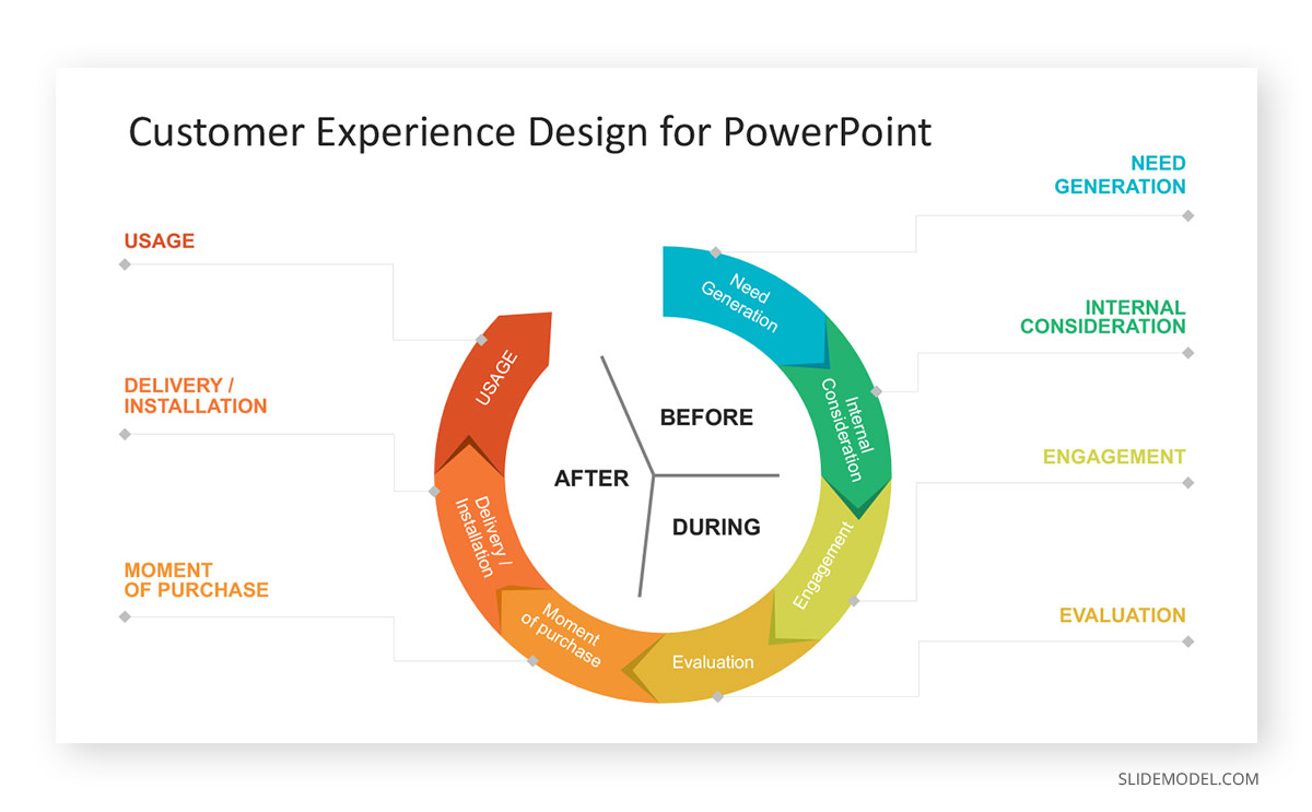 Customer Experience Design for PowerPoint Template