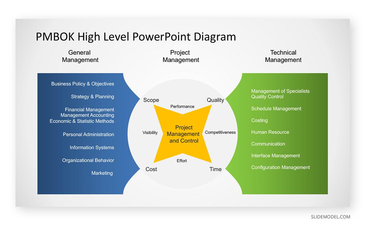 Project Management Methodologies PMBOK PPT Template