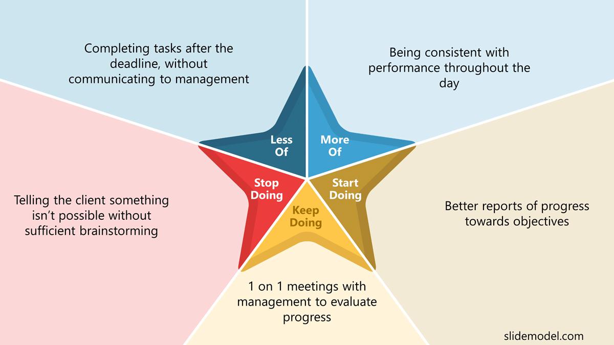 Starfish Retrospective Model for Areas of Improvements