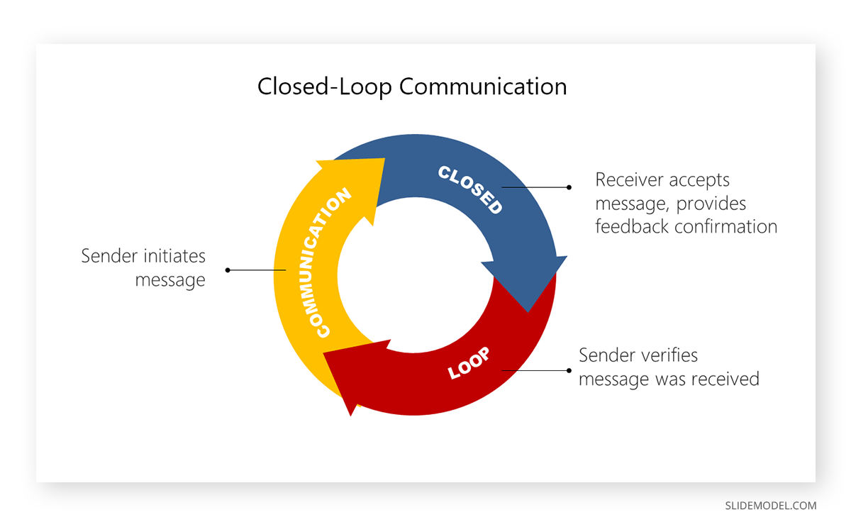 Closed Loop Communication PowerPoint Template