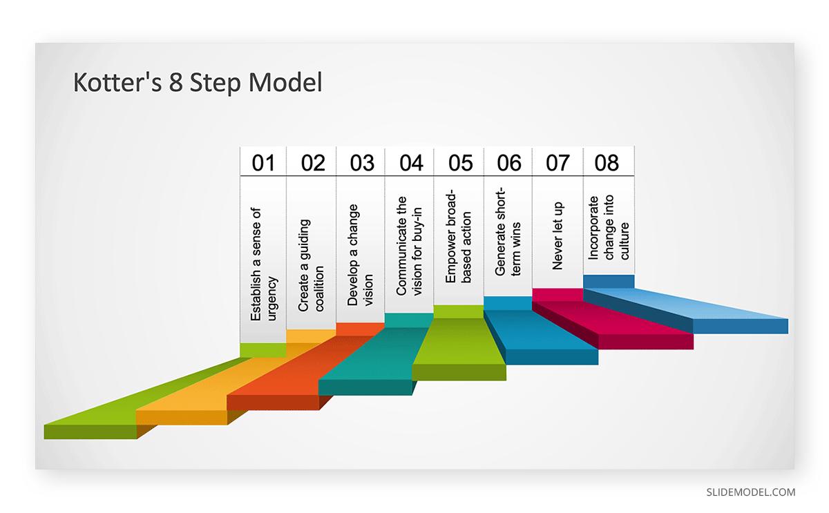 Kotter´s 8 Step Model PPT Template