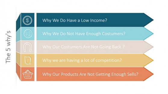 The 5 Whys Iterative Process for PowerPoint
