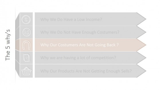 Why Our Customers Are Not Returning Whys RCA PPT Template