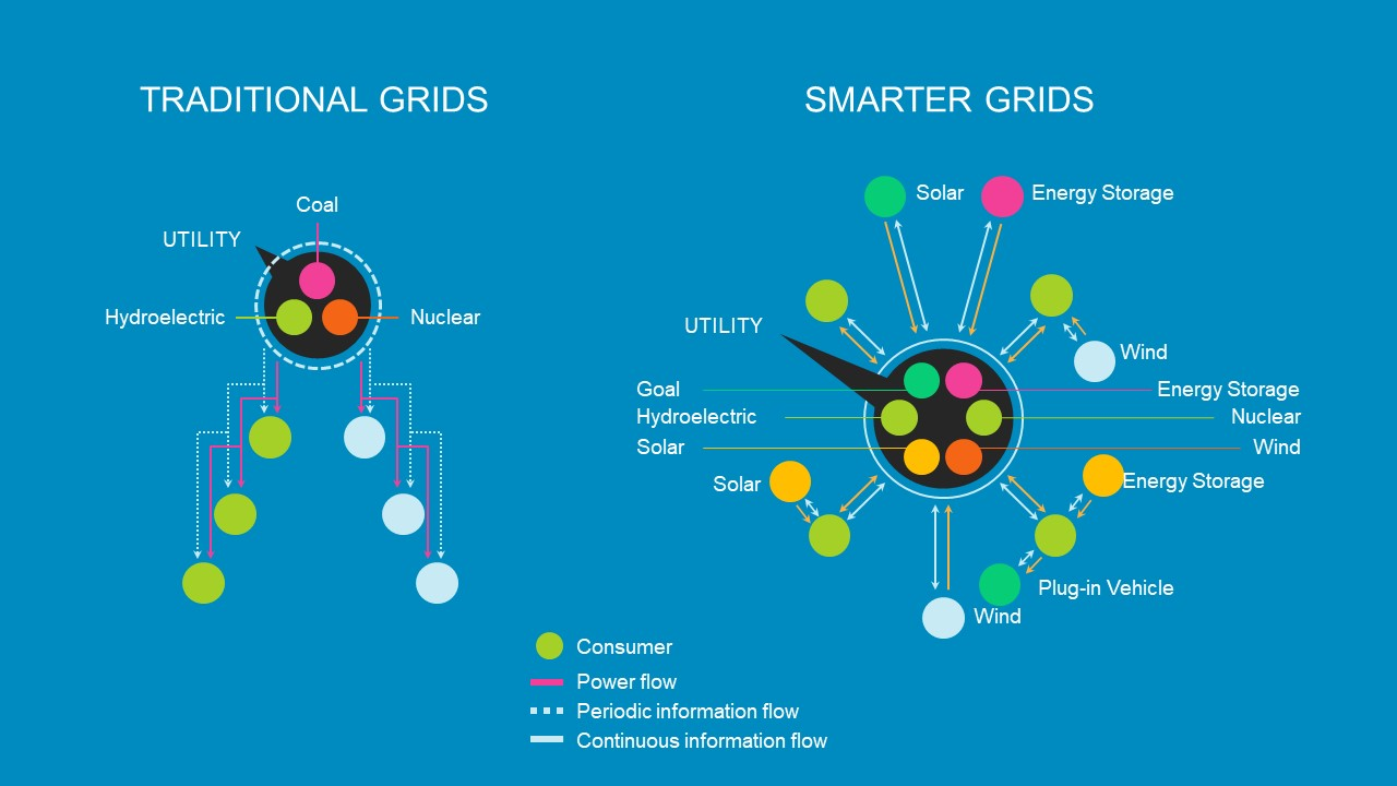 Comparison of Traditional and Smart Grid