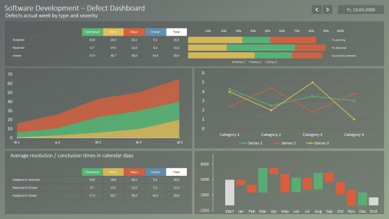 Software Defects Dashboard for PowerPoint