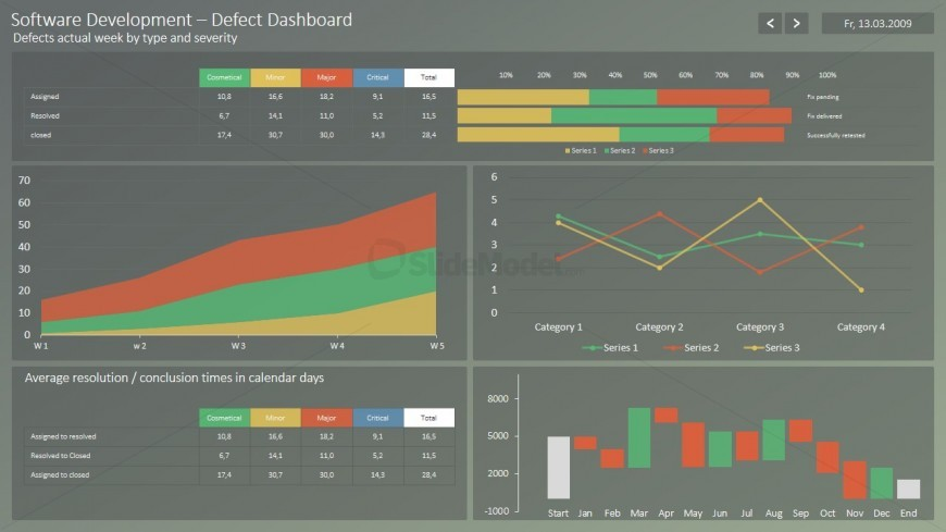 project status dashboard templates