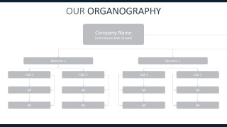 Annual Planning And Report PPT Template of Org Chart