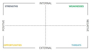 SWOT Matrix With Positive Negative and Internal External Boundaries