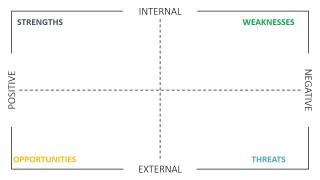 SWOT Matrix With Positive Negative and Internal External Boundaries