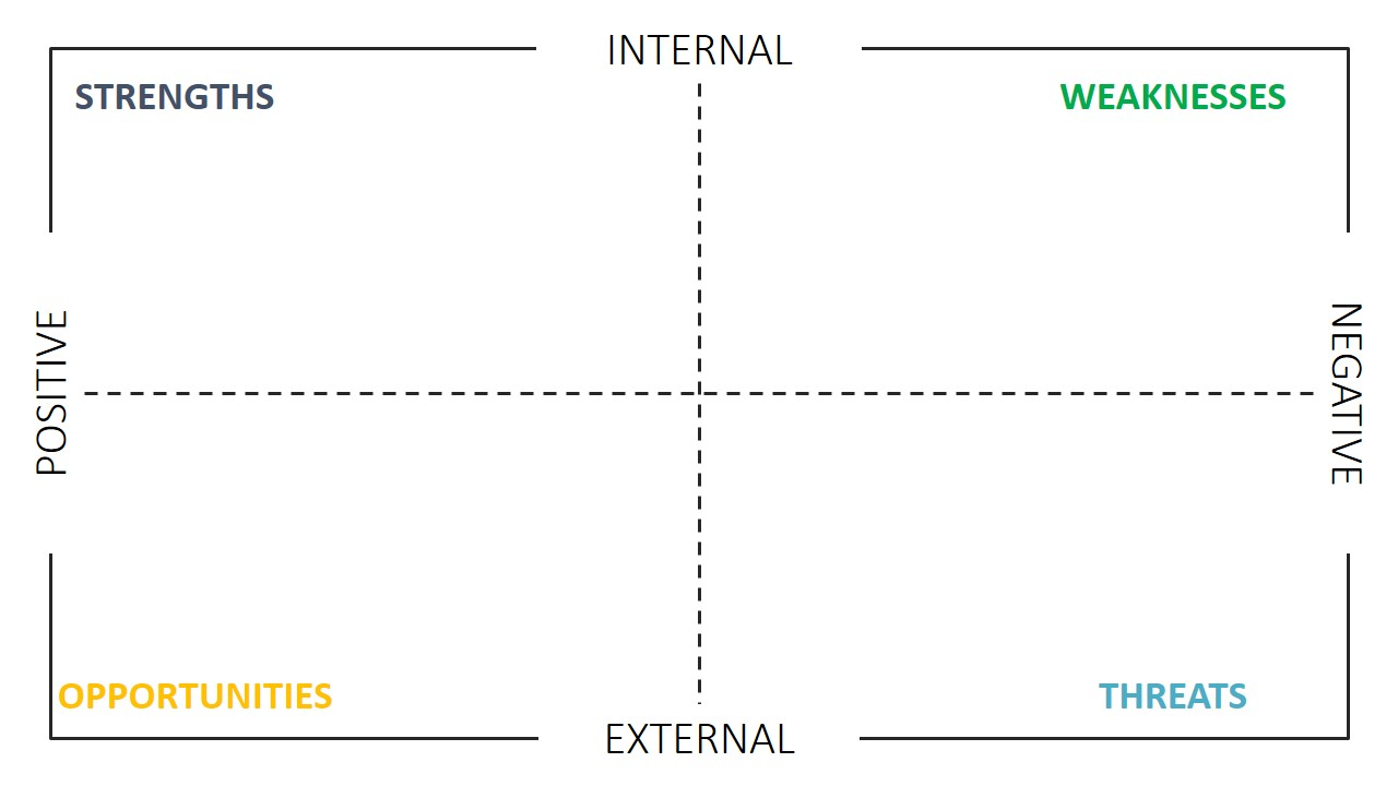 internal and external analysis woolworths A study of the major internal and external factors affecting woolworths holdings  limited in the form of a swot analysis an in-depth view of the.