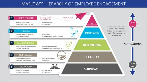 Pyramid diagram templates for powerpoint maslows hierarchy of employee engagement powerpoint template toneelgroepblik Image collections